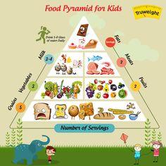 Balanced Diet Chart For School Project Ampacan