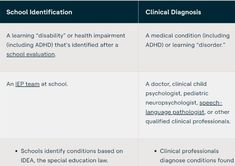 Identification of Learning and Attention Issues Mental Health Screening, Mental Health Assessment, Special Education Law, Adhd Kids, Learning Disabilities, Speech And Language, Medical Conditions, Pediatrics, Disorders