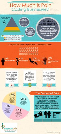 How Much Is Pain Costing Businesses   #Infographic #Business #infografía