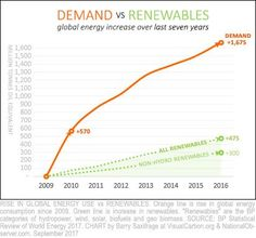 Global energy demand vs renewables Nuclear Energy, How To Increase Energy, The Expanse, Fossil, Crushes, Chart, Nuclear Power, Fossils