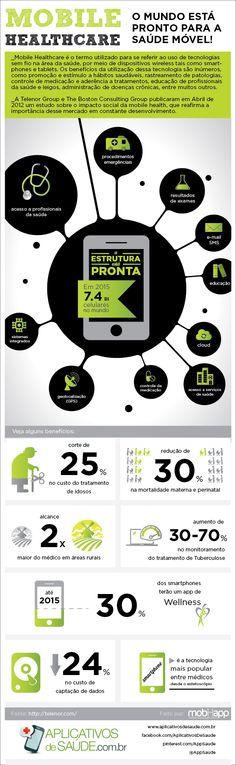 Primeiro infográfico de mHealth em português! Estudo encomendado pela Telenor Group ao The Boston Consoulting Group, em Abril de 2012
