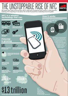 The Unstoppable rise of #NFC [Infographic] via @The GSMA