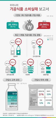 가공식품 소비량 늘어… 증가폭 1위는 '반찬류' [인포그래픽] #ProcessedFoods / #Infographic ⓒ 비주얼다이브 무단 복사·전재·재배포 금지