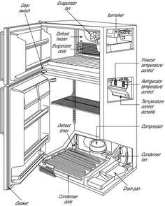 Ac System Diagram Before You Call A Ac Repair Man Visit My