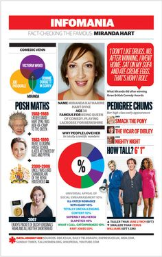 Some things you didn't know about Miranda Hart. Great Quotes, Funny Quotes, Funny Memes, Hilarious, Jokes, British Humor, British Comedy, Miranda Hart Quotes, Chistes