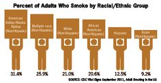 Statistics taken from the 2010 National Health Interview Survey showing the percentage of adults who smoke by racial/ethnic group. See longd...