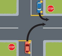 I think that the Car turning Right Gives way. Both hace a Stop sign. Road Rules, 25 March, Day Of My Life, Turning, Transportation, Coding, 8 Days, Change, Car