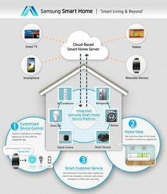 """Samsung """"Smart Home"""" schema de principe. Presenté au CES 2014 - Samsung veut connecter l'ensemble du foyer avec sa solution """"Smart Home"""" & précise que l'environnement est ouvert:autres équipements, services & appli des concurants. On attend ^^"""