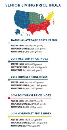 Five year trends of the cost of senior living index in the United States per region.