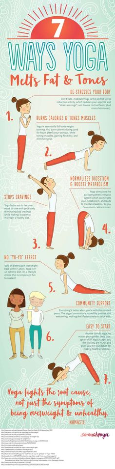 Yoga for Weight Loss: 7 Ways Yoga Melts Fat & Tones Infographic. Yoga is essentially full-body weight training. You burn calories during (and for hours after!) your workout, while toning muscles, gaining flexibility, and eliminating fat.