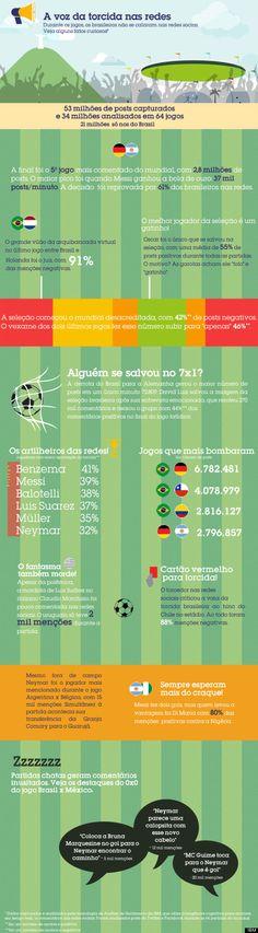 O que a torcida brasileira falou nas redes sociais durante a Copa