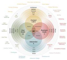 UX Design Resource