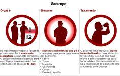 Sarampo está eliminado do Brasil, segundo OMS  Após um ano sem o registro de casos de sarampo, a circulação endêmica do vírus da doença foi considerada interrompida no Brasil, conforme comunicado da Organização Pan-Americana de Saúde (OPAS) e da Organização Mundial da Saúde (OMS)