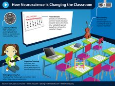 9 Signs that Neuroscience Has Entered the Classroom