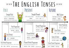 Study English Grammar, English Writing Skills, English Phrases, Learn English Words, English Lessons, English Posters, English Worksheets For Kids, English Activities, Teaching Subtraction