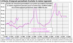 La durée théorique d'emprunt baisse, la situation devient plus favorable pour les acheteurs.   Priximmo