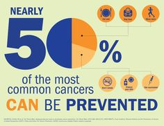 Nearly 50% of the most common cancers could be prevented. Infographic.