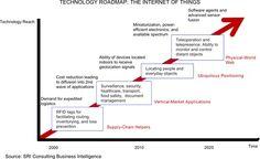 IOT Technology roadmap