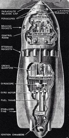 Buck Rogers rocket diagram. I always wondered how it worked.