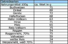 Kohlenhydrate Liste