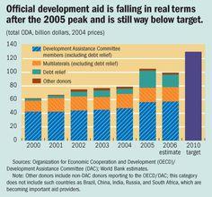 Changing Aid Landscape
