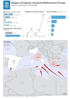 Over 100.000 flygtet over #Middelhavet indtil videre iår. Syrien (39%), Afgh (14%), Eritrea (8%), Somalia (6%) #dkpol