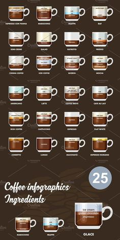 coffee types Infographic with coffee types - coffee Coffee Shop Branding, Coffee Shop Menu, Coffee Latte Art, Coffee Barista, Espresso Drinks, Coffee Drinks, Coffee Chart, Coffee Types Chart, Coffee Food Truck