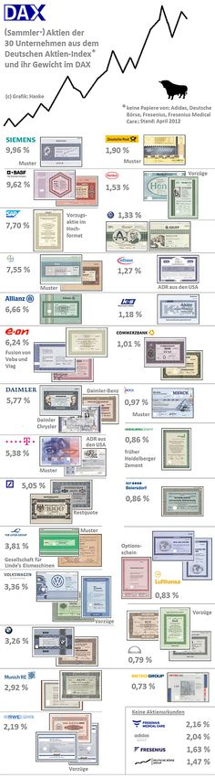 Share certificates from all German large caps | Wertpapiere der Dax-30-Unternehmen