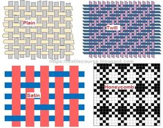 B asic Weave Structures: Weave is the interlacing pattern warp and weft yarns, in order to produce a woven fabric . Weave structures is the. Declutter Home, Types Of Weaving, Fabric Structure, Parametric Design, Woven Fabric, Fabric Weaving, Thread Work, Weaving Patterns, Honeycomb