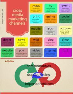 Crossmedia Marketing Kanäle