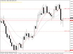 Analisi Forex 01-05/09/2014