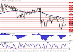 GBP/USD: fundamental analysis 23 June The pound is showing stable growth against USD in the end of the trading week q. Exchange Rate, Foreign Exchange, Fundamental Analysis, Gbp Usd, Forex Trading Signals, Financial News, Day Trading, Good Advice, Online Business