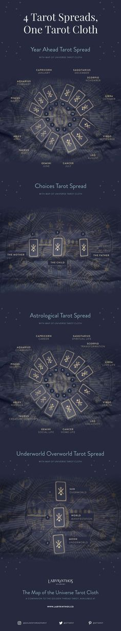 Some examples of the tarot spreads you can create on the Golden Thread Tarot Cloth. These are just examples - be creative and experiment with the symbols! #learningtarotcards