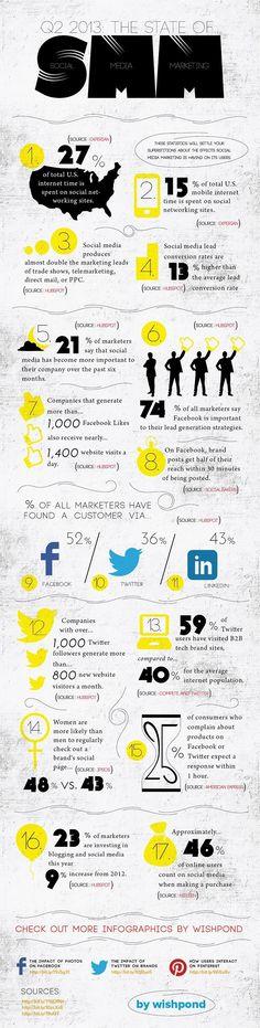 17 Incredible Social Media Marketing Statistics [INFOGRAPHIC] #mobilemarketingstatistics