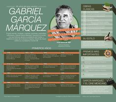 La vida en 10 datos de García Márquez.