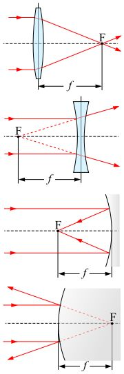 Focal length - Wikipedia, the free encyclopaedia. The focal length of an optical system is a measure of how strongly the system converges or diverges light.