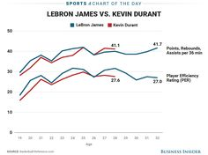 Kevin Durant and LeBron James have had remarkably similar careers