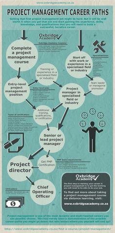 Project Management Career Paths - by Oxbridge Academy (http://www.oxbridgeacademy.co.za)