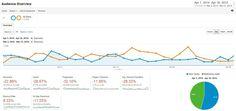 April 2014 Traffic Report for BrightIdeas.co