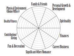 Wheel of Life Assessment | Sarcasm & Sweet Tea