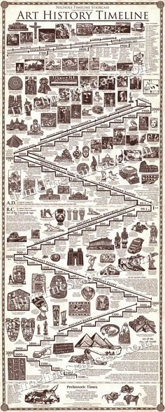 Beautiful Art and History Timeline Posters for sale: Art and World History are combined in this easy to understand stair step format. All of the images are hand etched to make this a beautiful informative poster and piece of artwork.