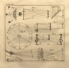 Lectures on Select Subjects in Mechanics, Pneumatics, Hydrostatics, and Optics, Plate XIX | Romantic Circles