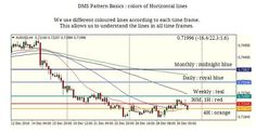 #fxdms #forex fxdms.com  DMS Pattern Basics 12 : colors of Horisontal lines 1