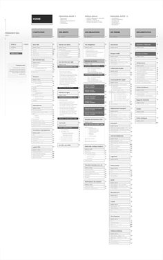 architecture de l'information, methode d'intervention dispositif digital cnil.fr