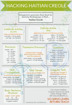 Hacking Haitain Creole | Piktochart Infographic Editor