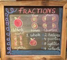 Waldorf grade 4 fractions