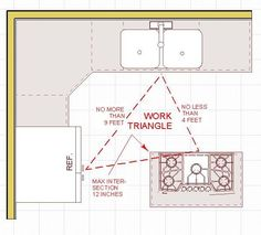 The Thirty-One Kitchen Design Rules, Illustrated   Homeowner Guide   Design/Build Kitchens, Baths, Additions and Home Remodeling in Lincoln, Nebraska