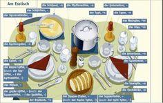 Was haben Sie zum Abendessen?