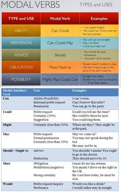 Modal Verbs – Types and Uses Ability, permisson, advice, obligation, possibility. Can, could, may, should, would, might, may and etc… Follow the list;