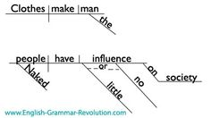 """""""Clothes make the man. Naked people have little or no influence on society."""" - Mark Twain + Sentence Diagram"""